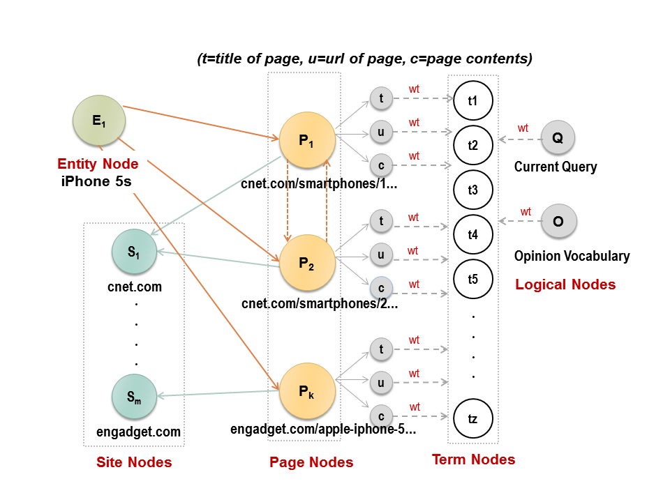 FetchGraph Example