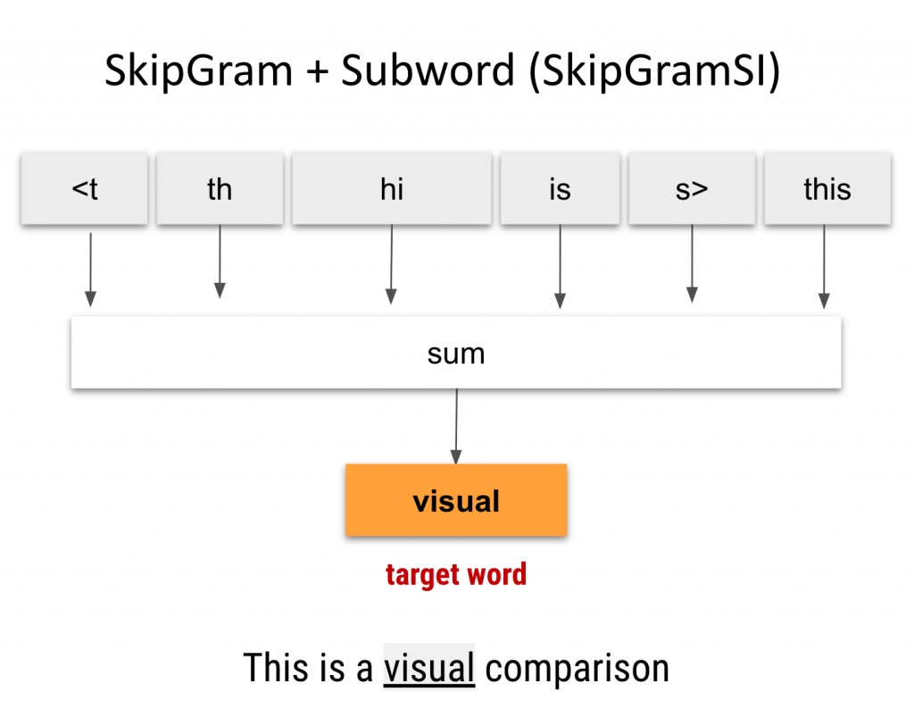 Skip-Gram with subword information (character n-gram size=2). Also known as FastText