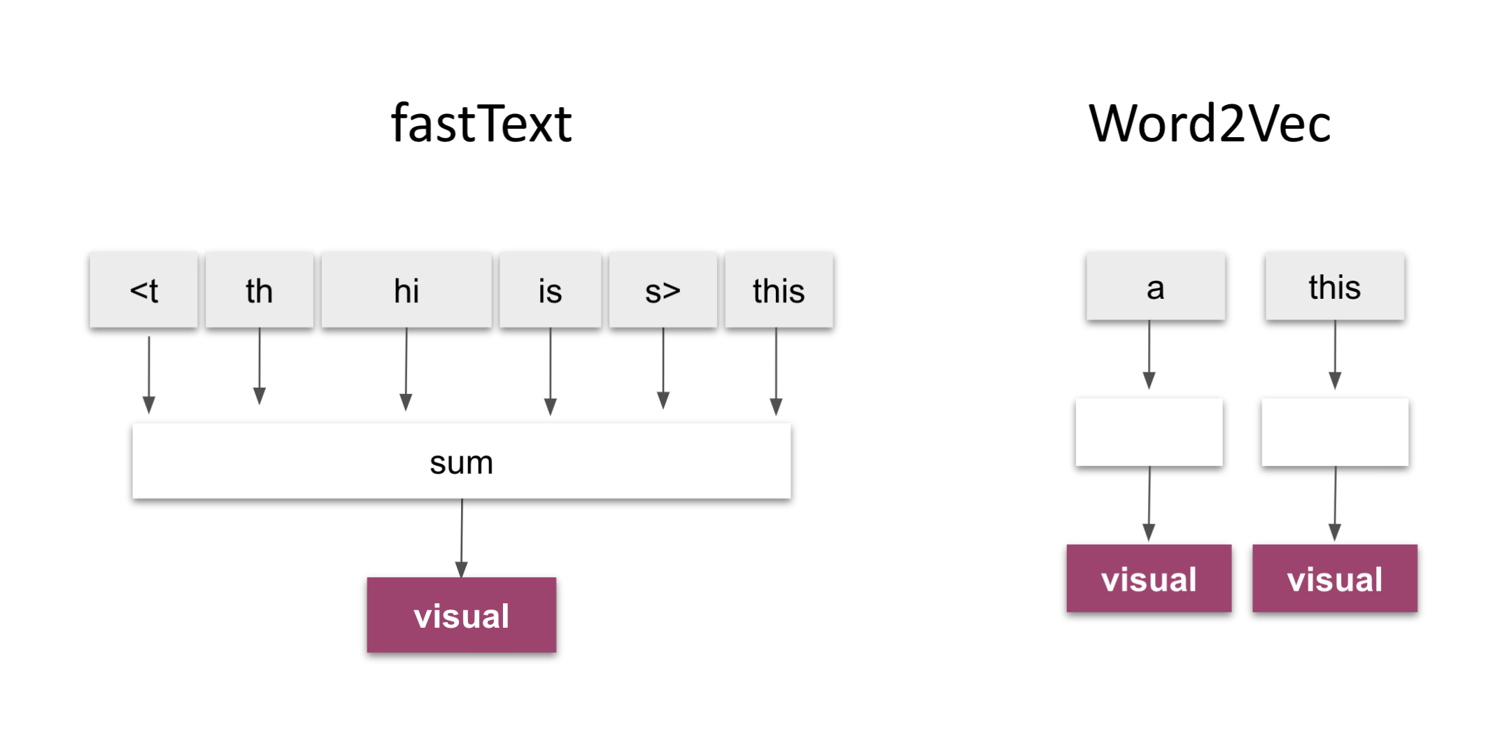 fastText vs. Word2Vec