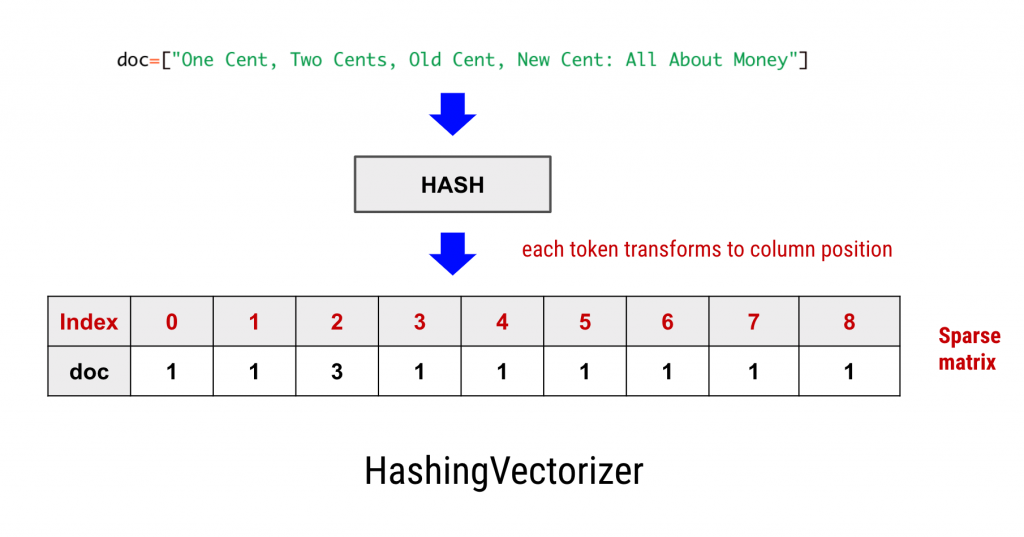how hashingvectorizer works