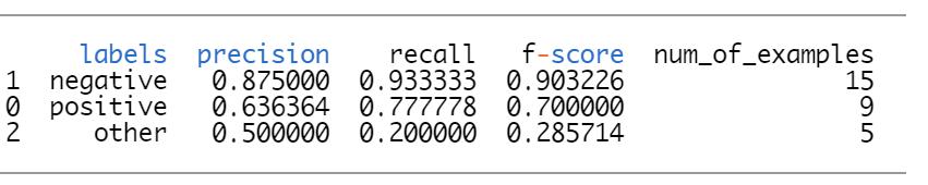 per class precision recall example