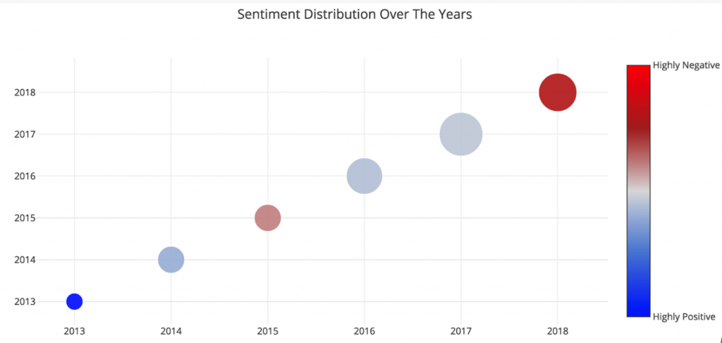 Sentiment Distribution Over The Years