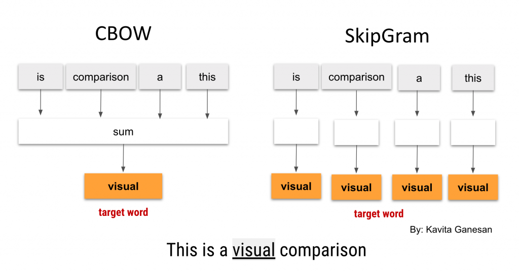 Difference between skipgram and cbow - word2vec