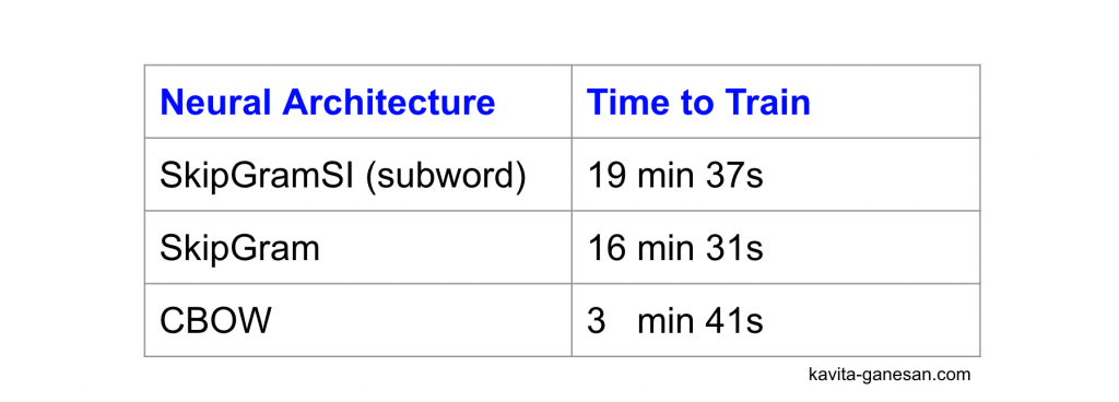 Difference in training time between CBOW, Skip-Gram and Skip-Gram with Subword Information